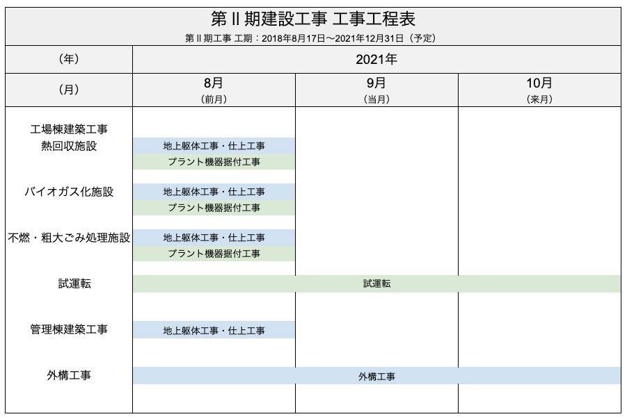 08月 第Ⅱ期建設工事